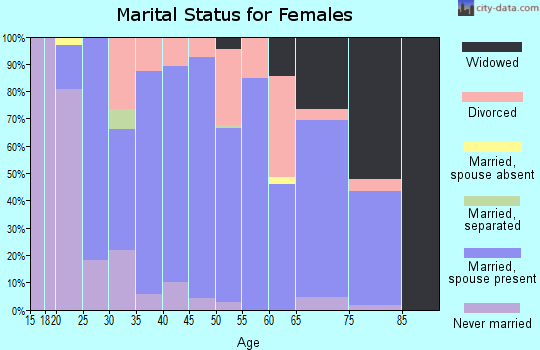 Zip code 70345 marital status for females