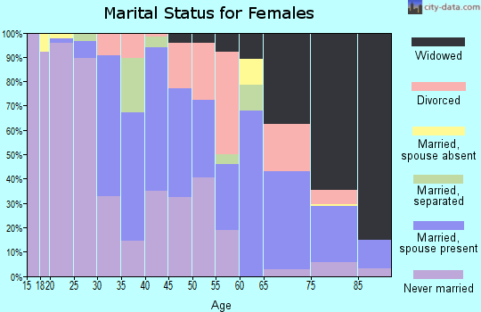 Zip code 70346 marital status for females