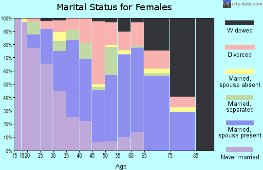 Zip code 70363 marital status for females