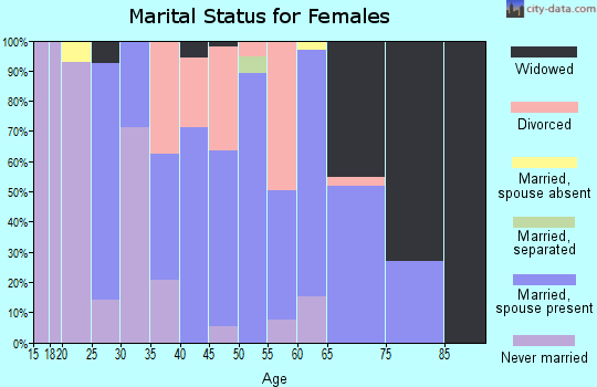 Zip code 70377 marital status for females