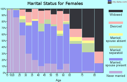Zip code 70380 marital status for females
