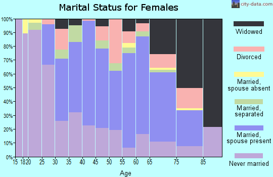 Zip code 70390 marital status for females