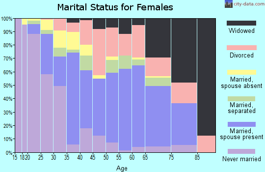 Zip code 70401 marital status for females