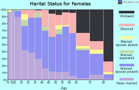Zip code 70403 marital status for females
