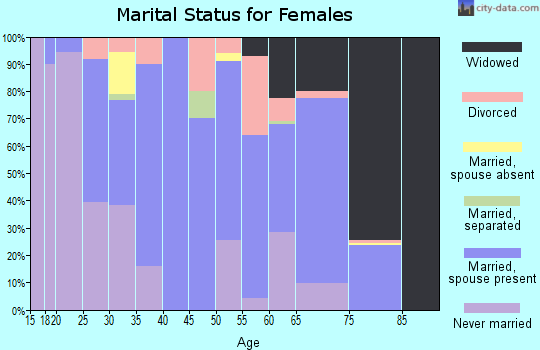 Zip code 70426 marital status for females
