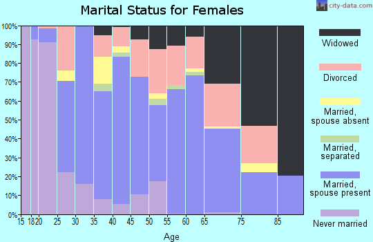 Zip code 70435 marital status for females