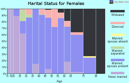 Zip code 70437 marital status for females