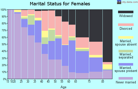 Zip code 70501 marital status for females
