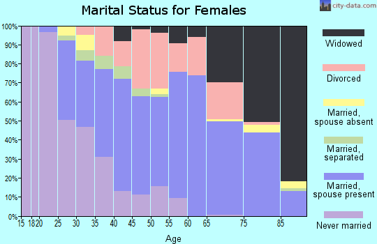 Zip code 70507 marital status for females