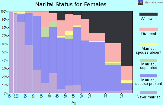 Zip code 70508 marital status for females