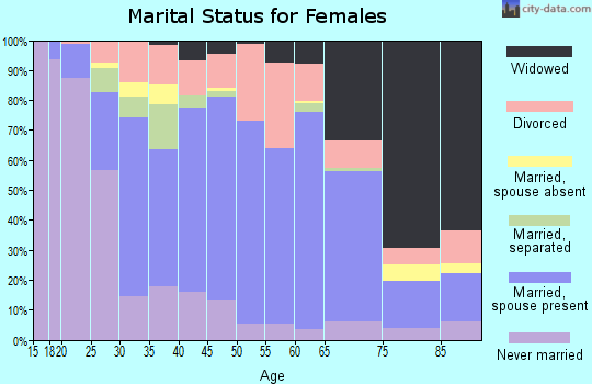 Zip code 70520 marital status for females