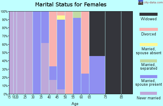 Zip code 70523 marital status for females