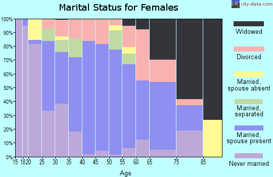 Zip code 70529 marital status for females