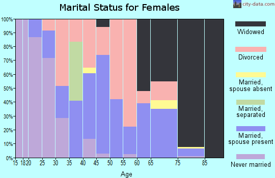 Zip code 70554 marital status for females