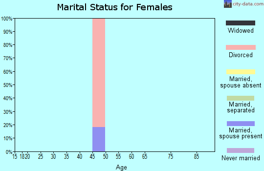 Zip code 70580 marital status for females