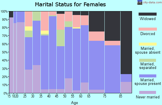 Zip code 70584 marital status for females