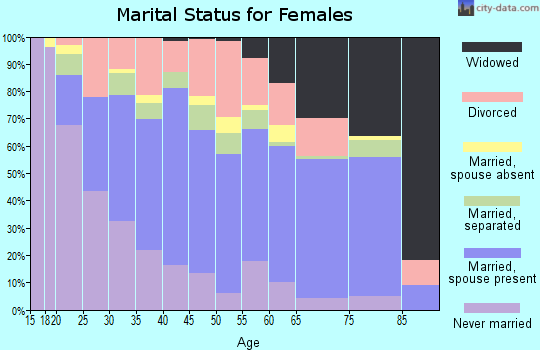 Zip code 70586 marital status for females