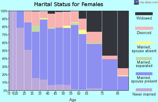 Zip code 70605 marital status for females