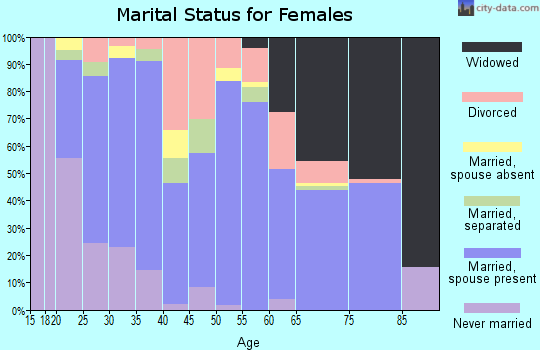 Zip code 70633 marital status for females