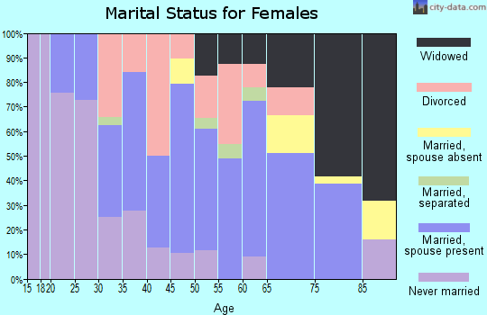 Zip code 70655 marital status for females