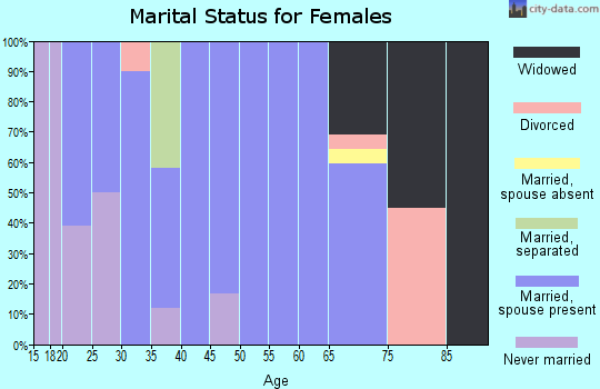 Zip code 70658 marital status for females