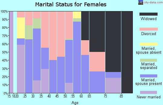 Zip code 70659 marital status for females