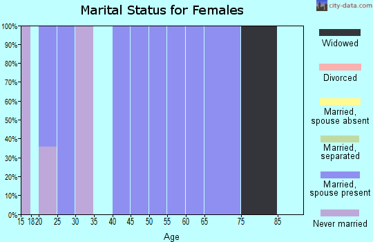 Zip code 70662 marital status for females