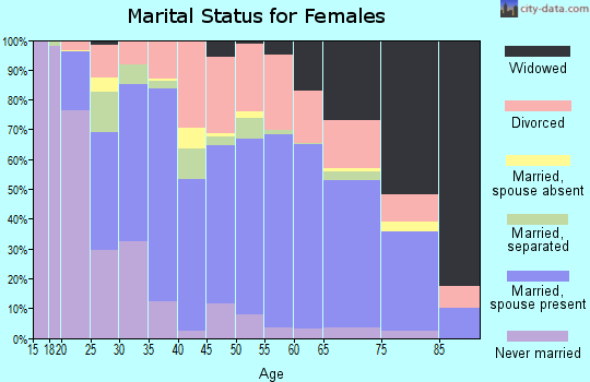 Zip code 70663 marital status for females