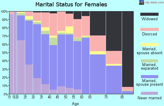 Zip code 70726 marital status for females