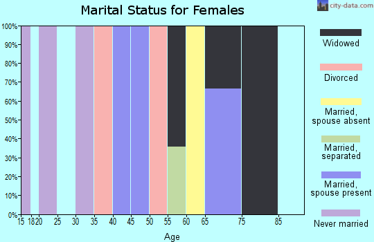 Zip code 70736 marital status for females