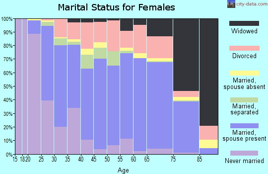 Zip code 70737 marital status for females