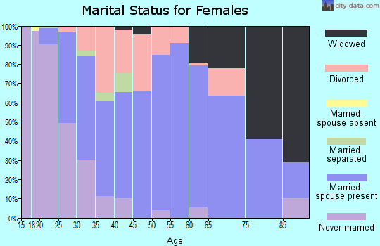 Zip code 70739 marital status for females