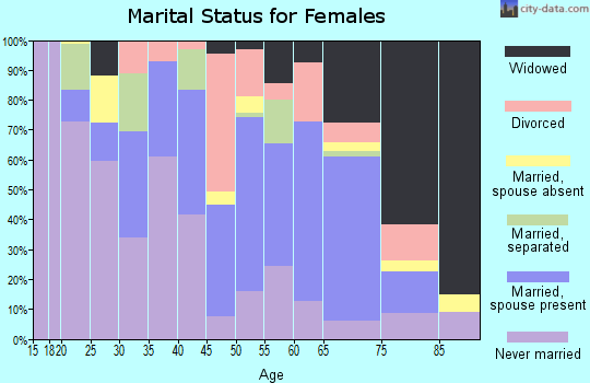 Zip code 70748 marital status for females