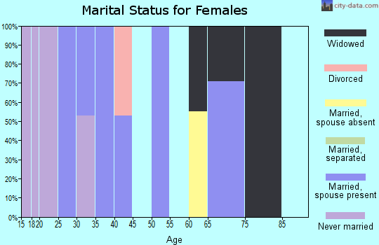 Zip code 70752 marital status for females