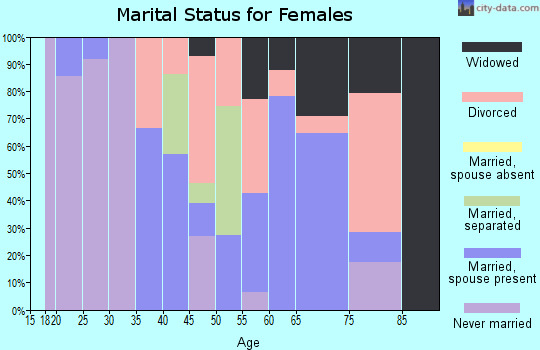 Zip code 70759 marital status for females