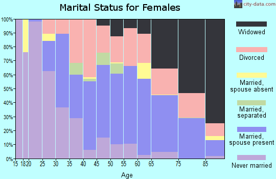 Zip code 70764 marital status for females