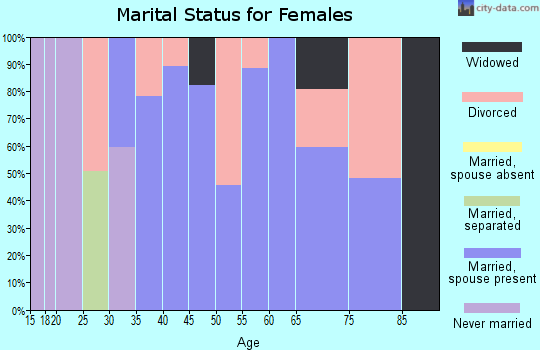 Zip code 70770 marital status for females