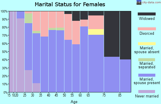 Zip code 70774 marital status for females