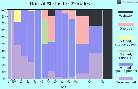Zip code 70777 marital status for females