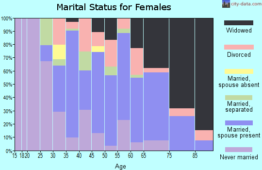 Zip code 70788 marital status for females