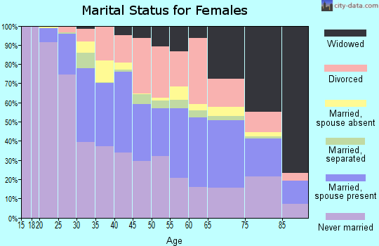 Zip code 70806 marital status for females