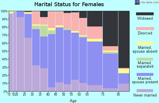 Zip code 70808 marital status for females