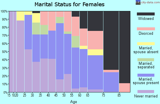 Zip code 70811 marital status for females