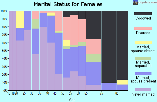 Zip code 70812 marital status for females