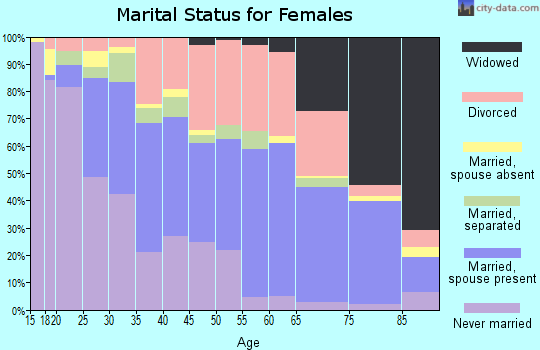 Zip code 70816 marital status for females