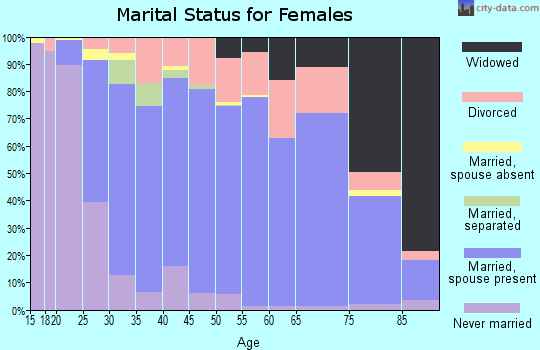 Zip code 70817 marital status for females