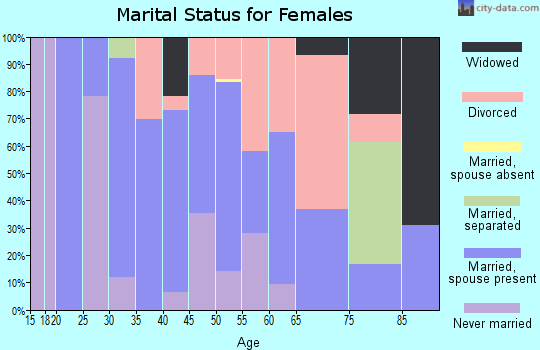 Zip code 70819 marital status for females
