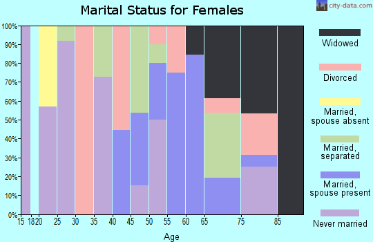 Zip code 71004 marital status for females