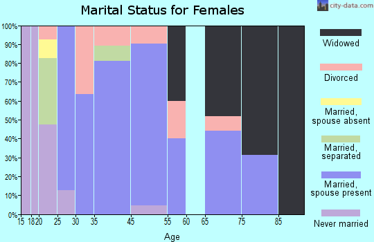 Zip code 71009 marital status for females