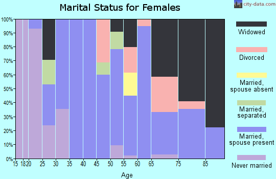 Zip code 71016 marital status for females